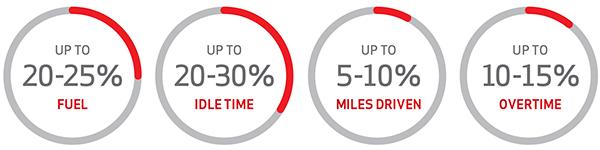 GPS_Savings